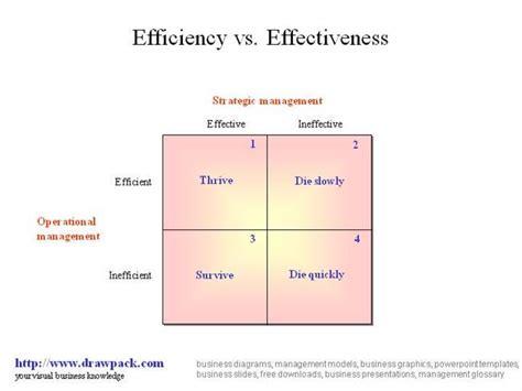 Efficiency Vs. Effectiveness Matrix Diagram  authorSTREAM