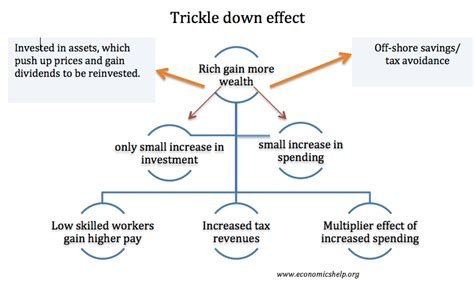 Efficiency vs Equity | Economics Help