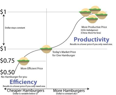 Efficiency vs. Productivity, and why the US needs to focus ...