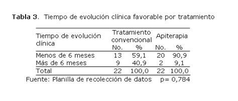 Eficacia de la apiterapia en pacientes con bocio tóxico ...