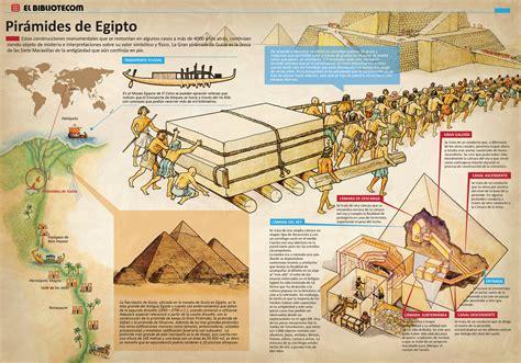Egipto – Ciencias Sociales Primero Secundaria