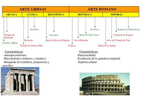 Eje cronológico de la historia del arte