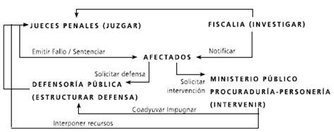 Ejecucion De Penas Busqueda De Procesos.html | Autos Weblog