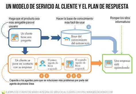 Ejemplo de Cuadro de Mando de Servicio al Cliente con KPIs