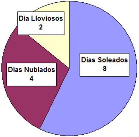 Ejemplo de un Grfico Circular de Das Soleados vs. Das Nublados
