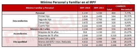 Ejemplo práctico sobre las retenciones de IRPF en 2016 ...
