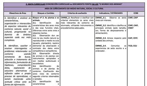 Ejemplo Unidad didáctica LOMCE basada en...