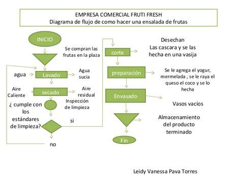 Ejemplos de diagrama de flujo
