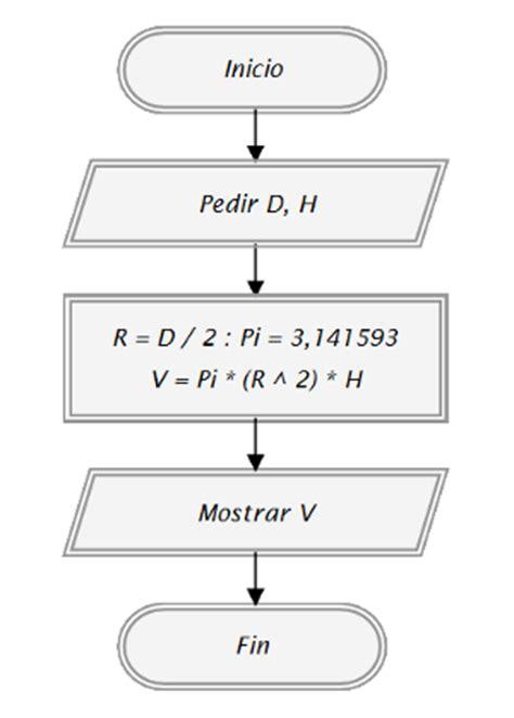 Ejemplos y ejercicios resueltos de algoritmia, diagramas ...