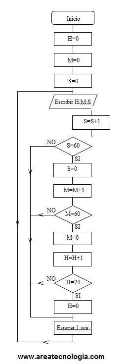 Ejemplosde Diagramas de Flujo Resueltos.