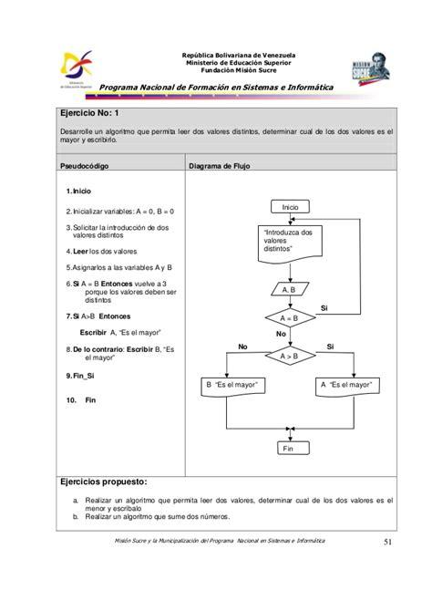 Ejercicios (Algoritmo: Pseudocódigo-Diagrama de Flujo)