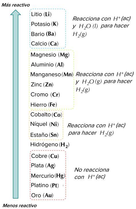 ejercicios de tabla periodica de los elementos quimicos