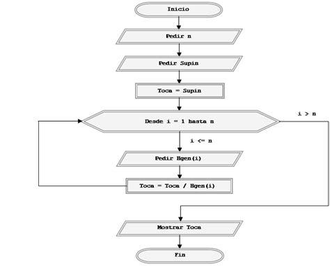 Ejercicios resueltos con pseudocódigo y diagramas de flujo ...