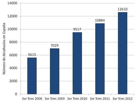 El 2012 en 12 gráficos