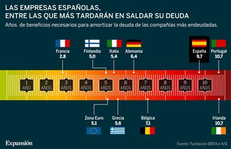 El 25% de las empresas españolas necesita el beneficio de ...