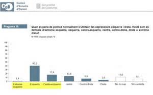 El 60 per cent dels catalans es considera d'esquerres ...