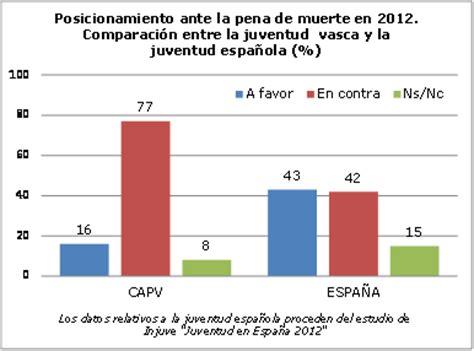 El 77 % de la juventud de la CAPV se declara en contra de ...
