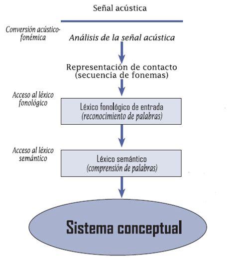 El Acceso al Léxico Semántico, Lectura en Voz Baja y La ...