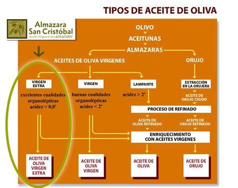 El Aceite Virgen Extra