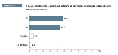 El apoyo a la independencia de Catalunya se dispara desde ...
