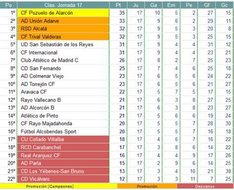El balance del grupo VII de Tercera División: dos bandos ...