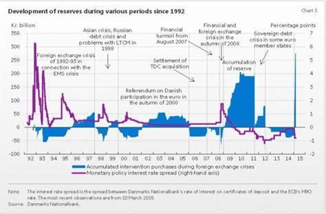 El Banco Central de Dinamarca tropieza con su divisa ...