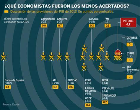 El Banco de España y Bruselas, los que menos aciertan en ...