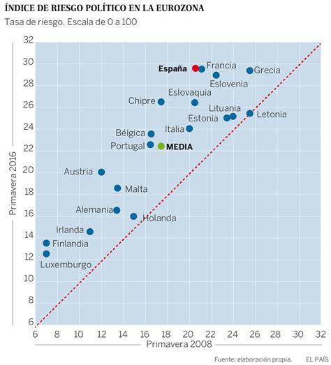 El BCE coloca a España en cabeza del riesgo político para ...