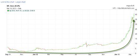 El BitCoin marca máximos históricos con respecto al Euro
