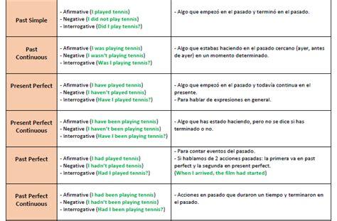 El blog de Carlos – Emprendimiento EscolarPDF con tiempos ...