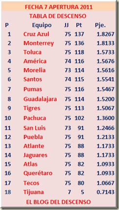 EL BLOG DEL DESCENSO: Futbol Mexicano Apertura 2011 ...