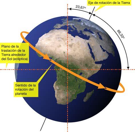 El Bloguímetro: Los movimientos de la tierra - Rotación y ...