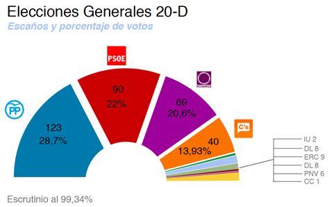 El Brief: Edición especial sobre las elecciones en España ...