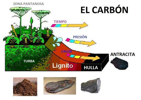El Carbon: Que es, Origen, Formación y Tipos de Carbon