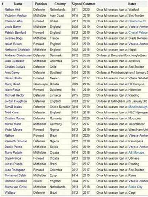 El Chelsea tiene ¡33 jugadores! cedidos para la temporada ...