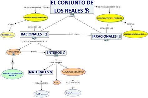 El conjunto de los números Reales. | LOS NÚMEROS REALES ...