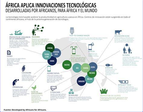 El desarrollo y la revolución tecnológica en África | Lampadia