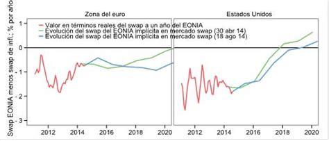 El desempleo en la zona del euro