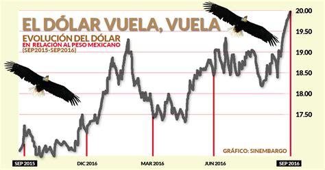 El dólar derrumba la barrera histórica: llega a 20.09 ...