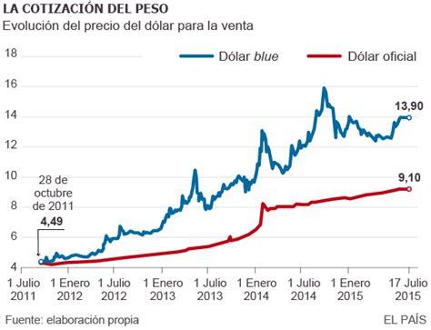 El dólar, la obsesión de Argentina   Economía   EL PAÍS