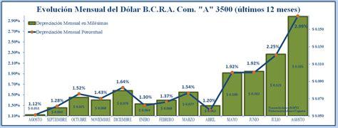 El dólar y las expectativas   Rankia