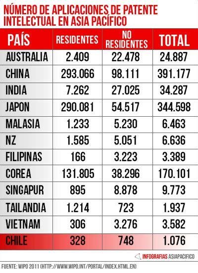 El dominio asiático en el registro de propiedad ...