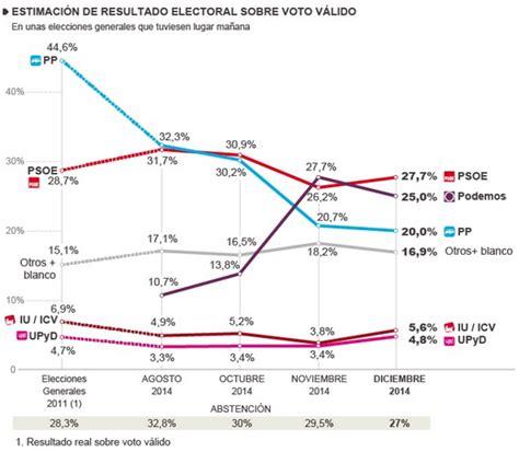 El Electoral: ELECCIONES GENERALES