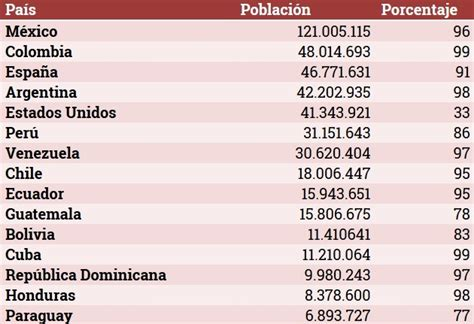 El español sera el idioma mas hablado del mundo.   Info ...