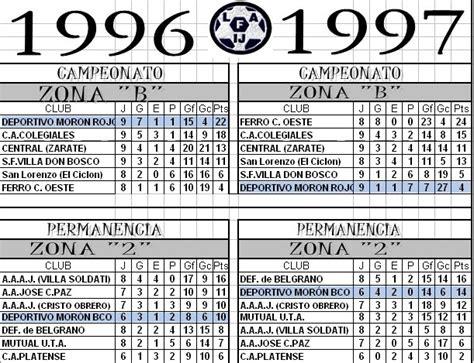 El Espolón del Gallo: Posiciones de la Liga Argentina