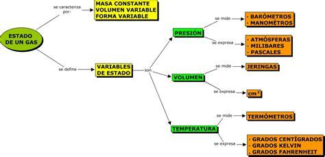 El estado gaseoso.html