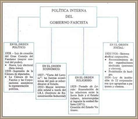 El Fascismo en Italia de Mussolini Características del Régimen