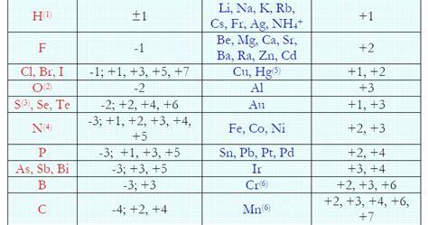 EL FÍSICO LOCO: Número de Oxidación