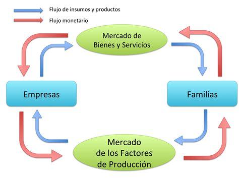 El flujo circular de la economía | Libertelia.org