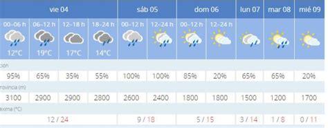 El frío y la lluvia llegan a Granada de forma radical ...